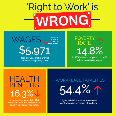 right-to-work-is-wrong for MO